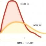 """Indice glicemico """"IG"""" dei pasti, diabete e obesità"""