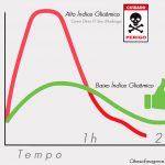 La Glicemia: Definizione di Indice Glicemico e Carico Glicemico