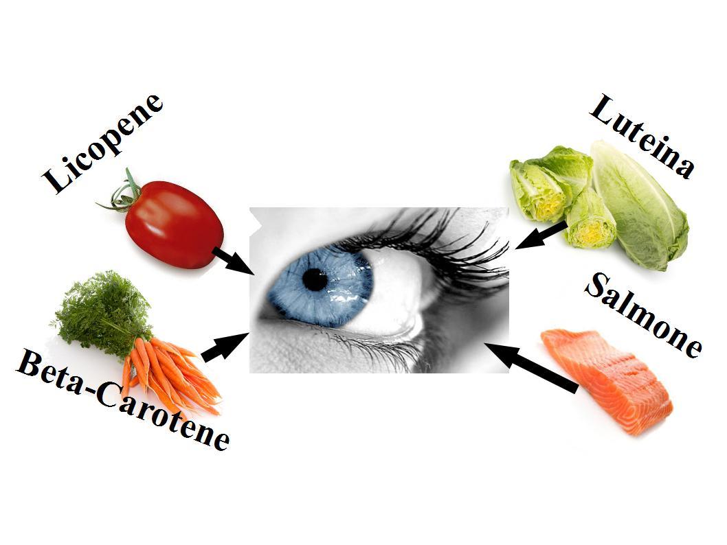 vitamine che proteggono pelle e occhi dal sole