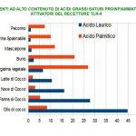 Gli Acidi Grassi Saturi Attivano L'Infiammazione