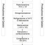 Il Gelato: Una Emulsione Schiumosa