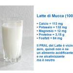 Il Latte di Mucca è Acidificante?