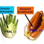 Impara a Calcolare l'Alcalinità di un Alimento