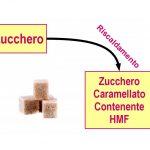 Il Caramello: Peggio dello Zucchero