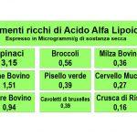 Fonti Naturali di Acido Alfa Lipoico