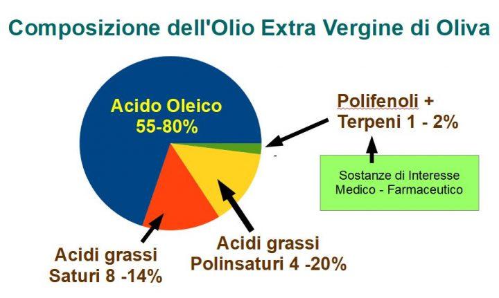 I Polifenoli Delle Olive