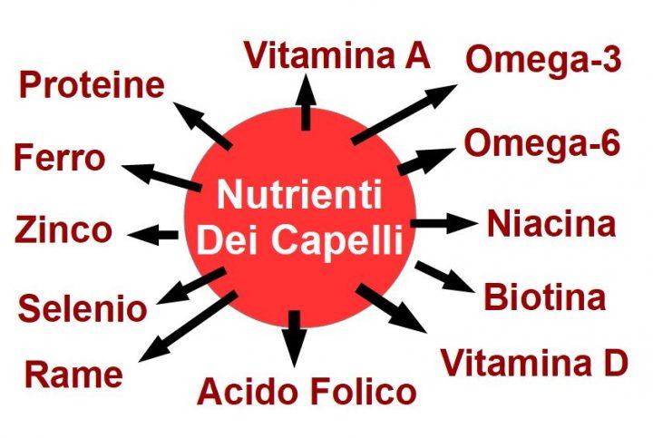 Nutrienti per Capelli