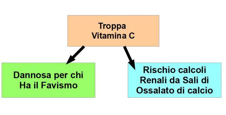 Dosi Massicce di Vitamina C, sono pericolose per i Fabici (carenti di G6PD); inoltre l'integrazione con massicce dsi di vitamina C, può favorire la decomposizione dell'acido deidroascorbico (forma ossidata della vitamina C), in Acido Ossalico, acido Tartarico e acido L-Threonato; l'acido Ossalico precipita nelle vie renali, sotto forma di cristalli di ossalato di calcio, formando calcoli renali.