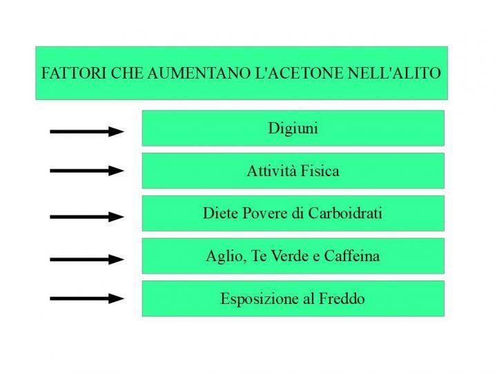 fattori che aumentano i livelli di acetone nell'alito: digiuni, attività fisica, carenza di carboidrati, aglio, te verde, affeina, esposizione al freddo, etc