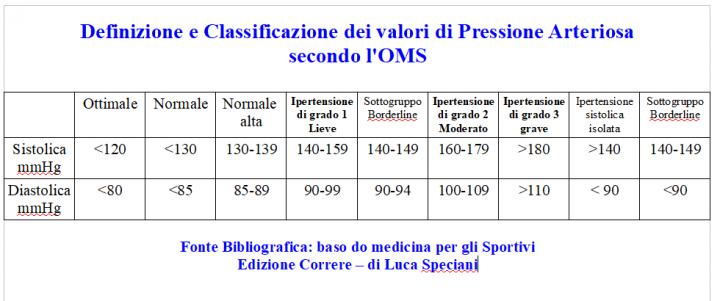 definizione e classificazione dei valori della pressione arteriosa secondo l'oms