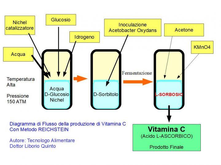 Produzione Industriale di vitamina C con metodo Reichstein Dottor Liborio Quinto - Tecnologo Alimentare