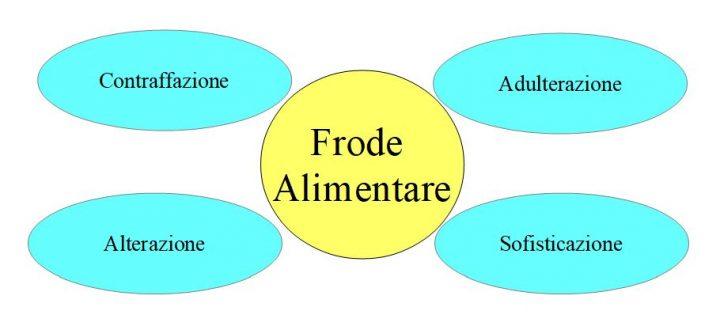 Frode Alimentare