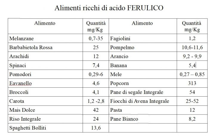 I benefici dell'acido ferulico