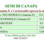 L'Olio di Canapa fonte di STA