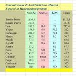 Acido Sialico negli Alimenti