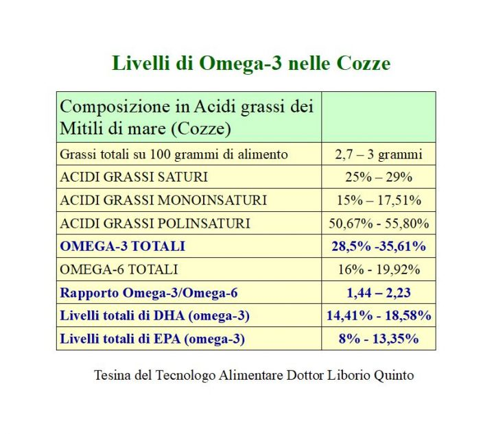 Omega-3 nelle cozze