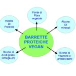 Barrette Proteiche Vegetariane