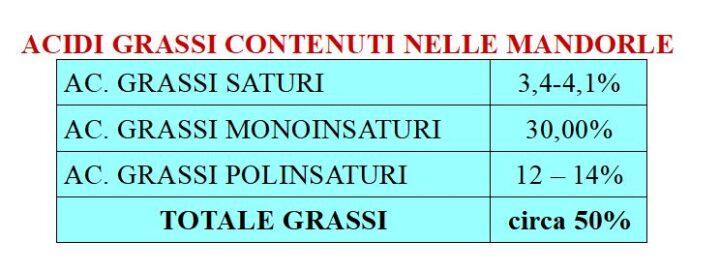 """La Mandorla dolce """"Prunus dulcis"""" Composizione in acidi grassi"""