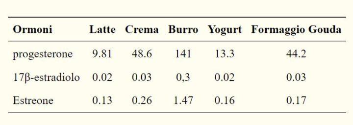 ormoni steroidei nei prodotti lattiero-caseari